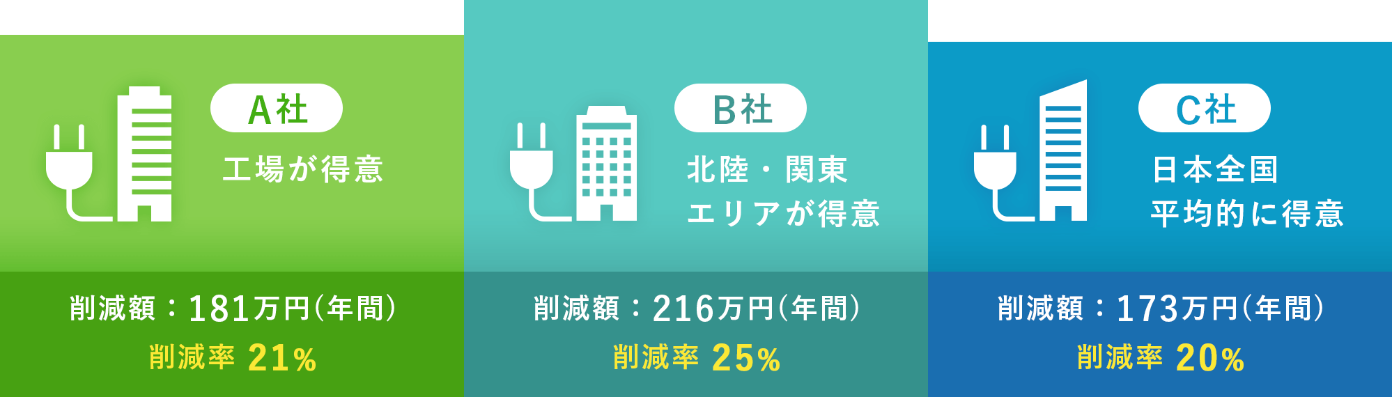 A社工場が得意 B社北陸・関東エリアが得意 C社日本全国平均的に得意