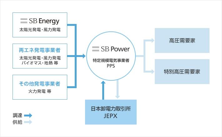SBパワーの電力販売